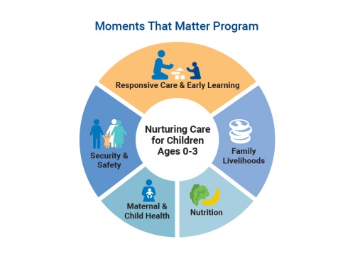 Early Education Is Disaster In Us Study >> Early Childhood Development Episcopal Relief Development